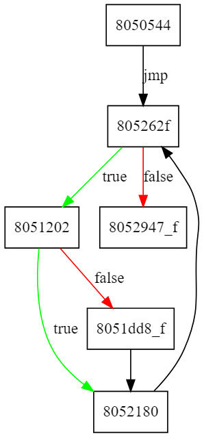 movfuscator control flow graph